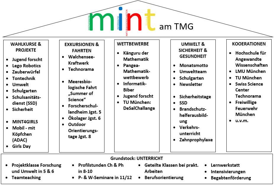 Mint Am Tmg Städtisches Thomas Mann Gymnasium München